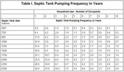 Septic System Care & Maintenance Chart